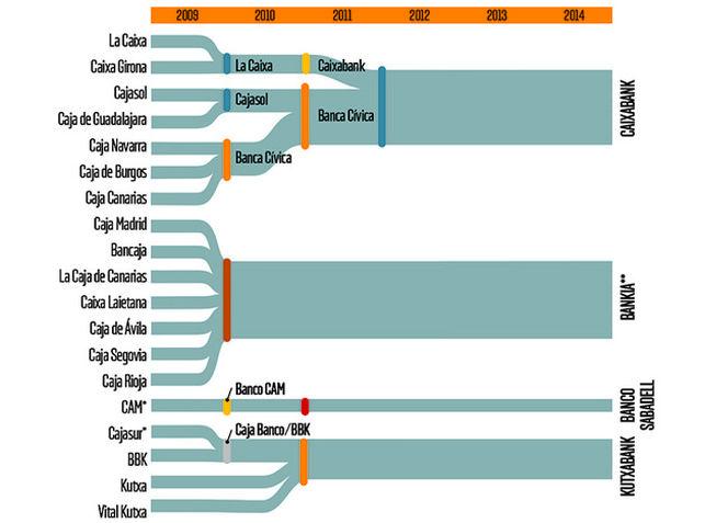 reestructuracion-sector-cajas-ahorro-espana_ediima20150728_0746_5